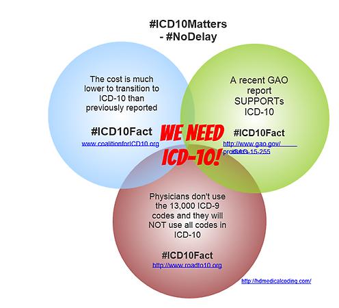 ICD10Fact
